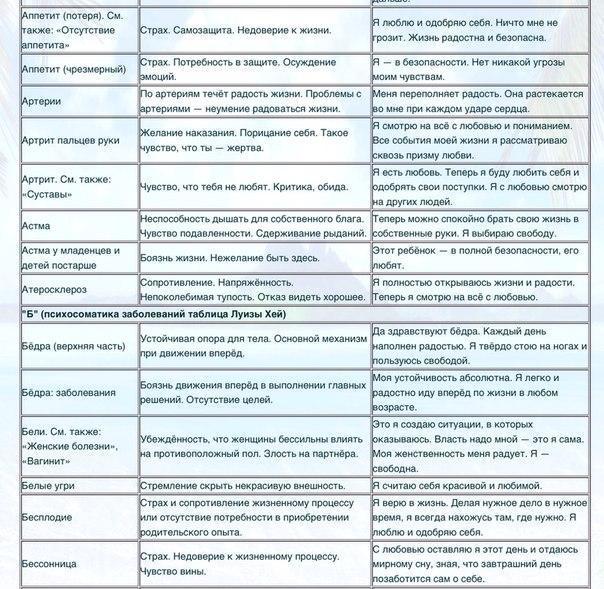 Высокое давление по Луизе Хей: основные принципы терапии